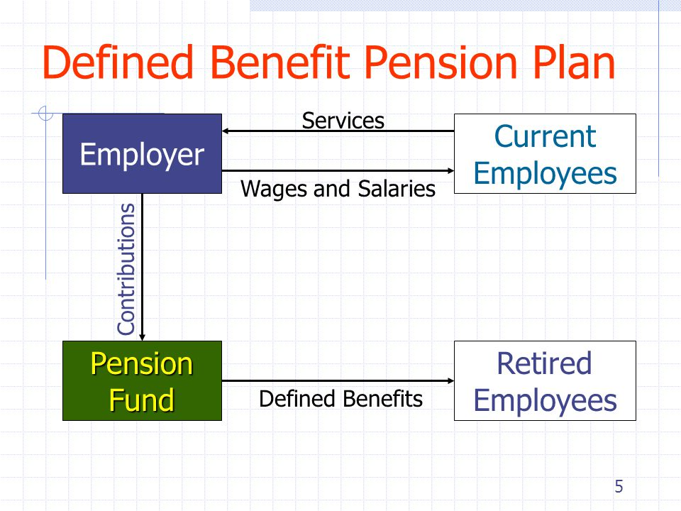 5 Defined Benefit Pension Plan Employer Current Employees Services Wages and Salaries Pension Fund Contributions Retired Employees Defined Benefits