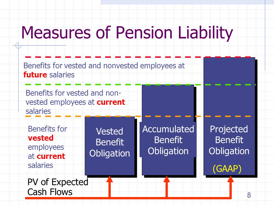 29 Pension Disclosures Employers with multiple plans Information can be combined but the computations are made for each individual plan  Net position for over-funded plans would be reported in noncurrent assets  Net position for under-funded plans would be reported in liabilities Part may be reported as a current liability See next slide