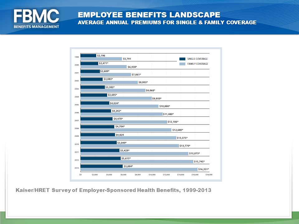 EMPLOYEE BENEFITS LANDSCAPE AVERAGE ANNUAL PREMIUMS FOR SINGLE & FAMILY COVERAGE Kaiser/HRET Survey of Employer-Sponsored Health Benefits,