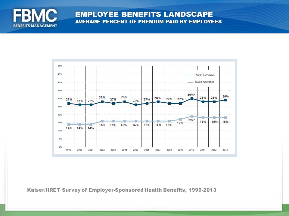 EMPLOYEE BENEFITS LANDSCAPE AVERAGE PERCENT OF PREMIUM PAID BY EMPLOYEES Kaiser/HRET Survey of Employer-Sponsored Health Benefits,