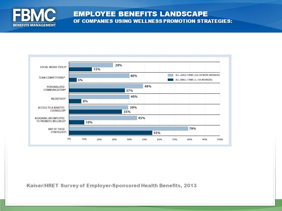 EMPLOYEE BENEFITS LANDSCAPE OF COMPANIES USING WELLNESS PROMOTION STRATEGIES: Kaiser/HRET Survey of Employer-Sponsored Health Benefits, 2013