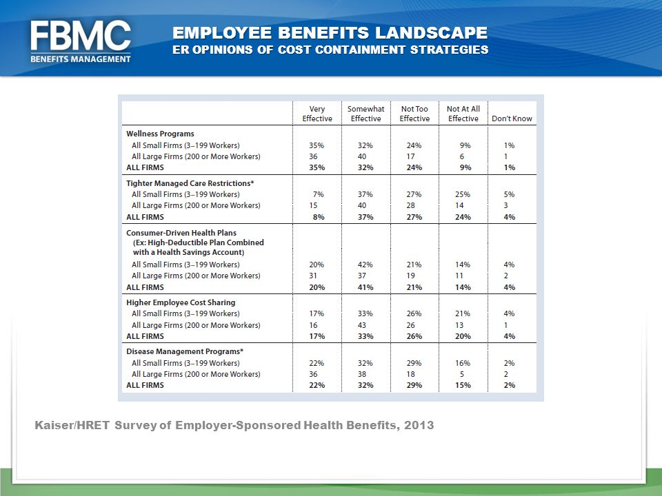 EMPLOYEE BENEFITS LANDSCAPE ER OPINIONS OF COST CONTAINMENT STRATEGIES Kaiser/HRET Survey of Employer-Sponsored Health Benefits, 2013