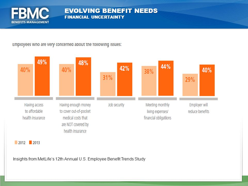 EVOLVING BENEFIT NEEDS FINANCIAL UNCERTAINTY Insights from MetLife's 12th Annual U.S.