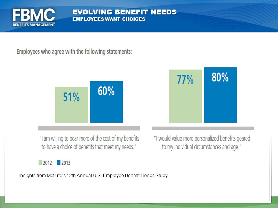 EVOLVING BENEFIT NEEDS EMPLOYEES WANT CHOICES Insights from MetLife's 12th Annual U.S.