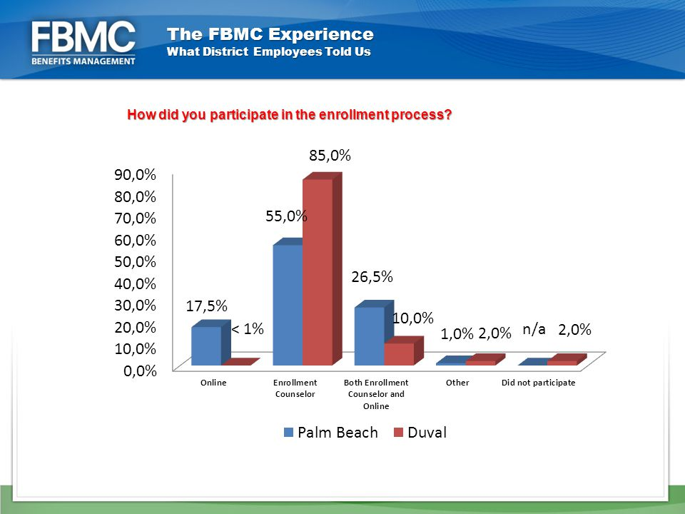 How did you participate in the enrollment process.