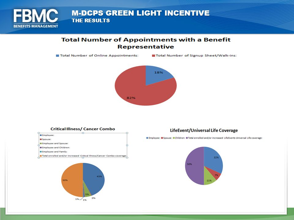 M-DCPS GREEN LIGHT INCENTIVE THE RESULTS