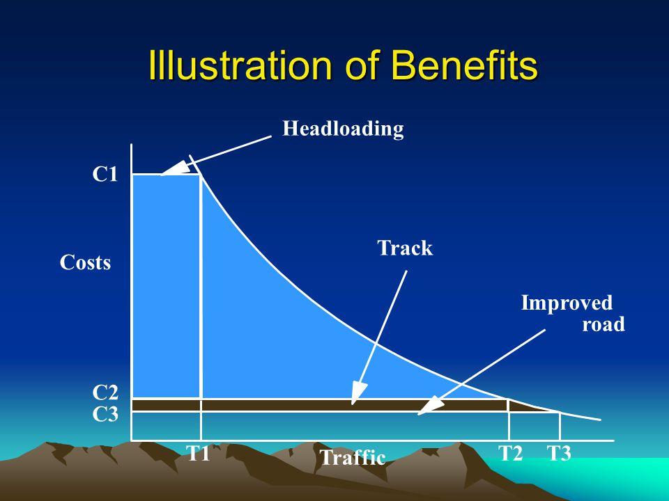 Illustration of Benefits C1 C2 C3 T1T2T3 Traffic Costs Headloading Track Improved road