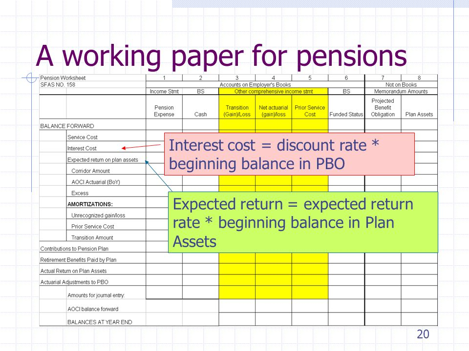 20 A working paper for pensions Interest cost = discount rate * beginning balance in PBO Expected return = expected return rate * beginning balance in