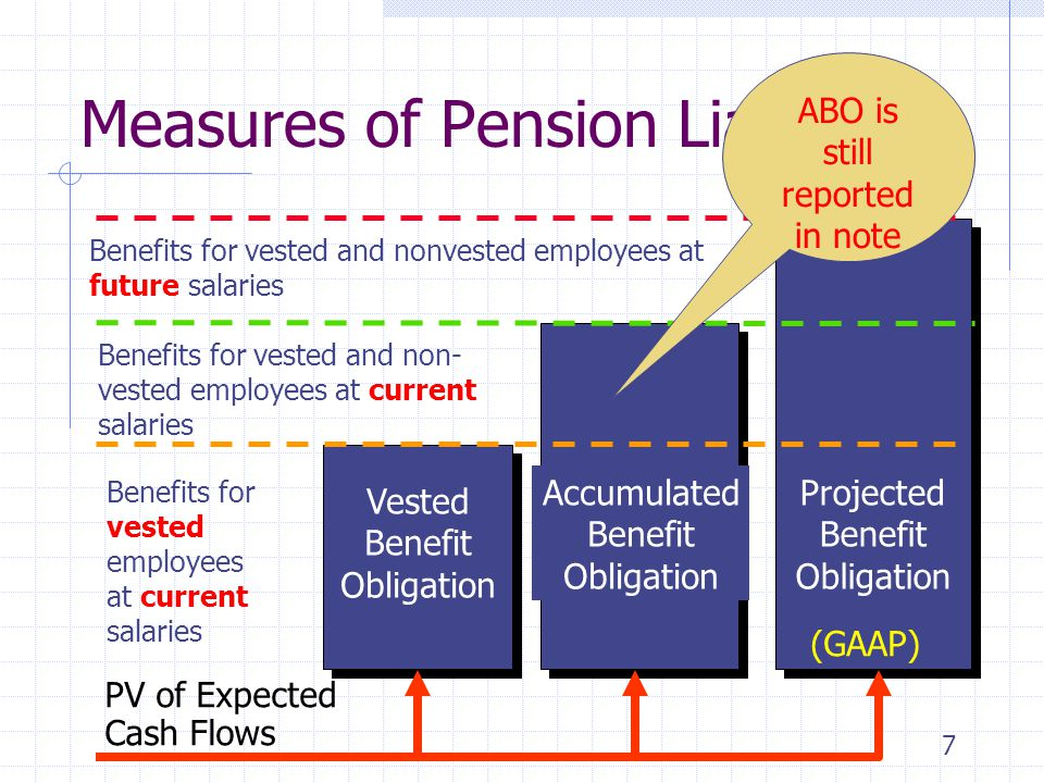 7 Measures of Pension Liability Vested Benefit Obligation Accumulated Benefit Obligation Projected Benefit Obligation Benefits for vested employees at