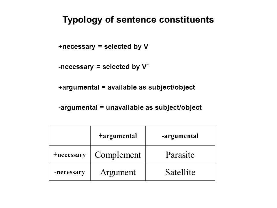 +argumental-argumental +necessary ComplementParasite -necessary ArgumentSatellite Typology of sentence constituents +necessary = selected by V -necessary = selected by V´ +argumental = available as subject/object -argumental = unavailable as subject/object