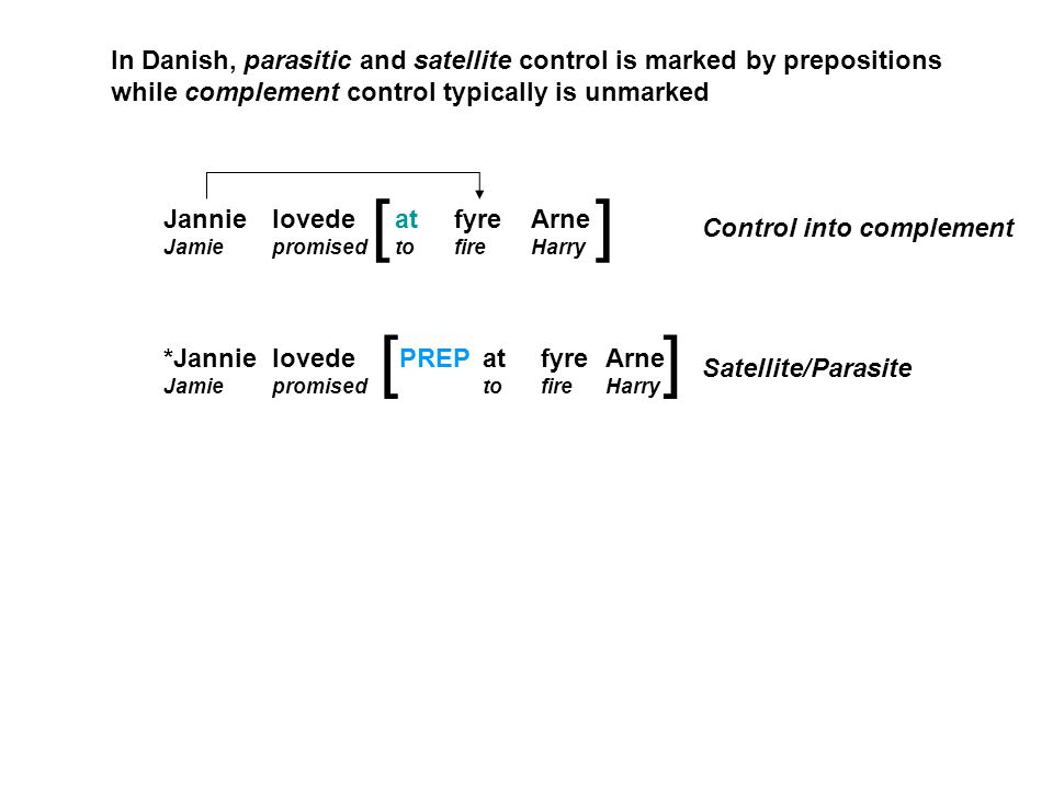Jannie Jamie lovede promised at to fyre fire Arne Harry *Jannie Jamie lovede promised at to fyre fire Arne Harry PREP [] [] In Danish, parasitic and satellite control is marked by prepositions while complement control typically is unmarked Control into complement Satellite/Parasite