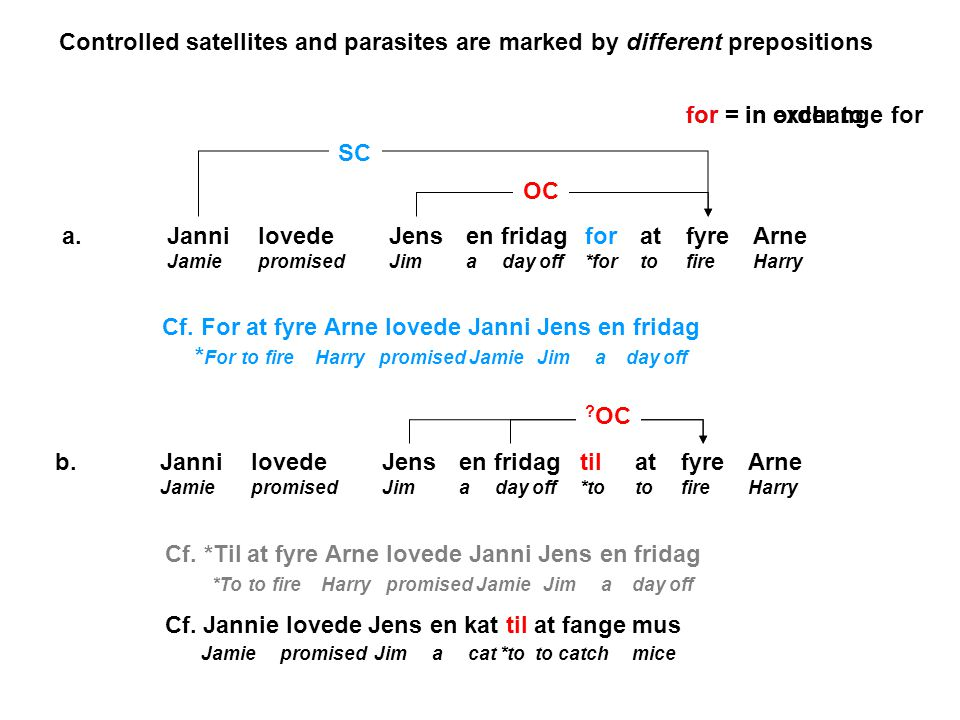 Janni Jamie lovede promised Jens Jim en fridag a day off a.at to fyre fire Arne Harry for *for OC Janni Jamie lovede promised Jens Jim en fridag a day off b.at to fyre fire Arne Harry til *to SC for = in order tofor = in exchange for Cf.