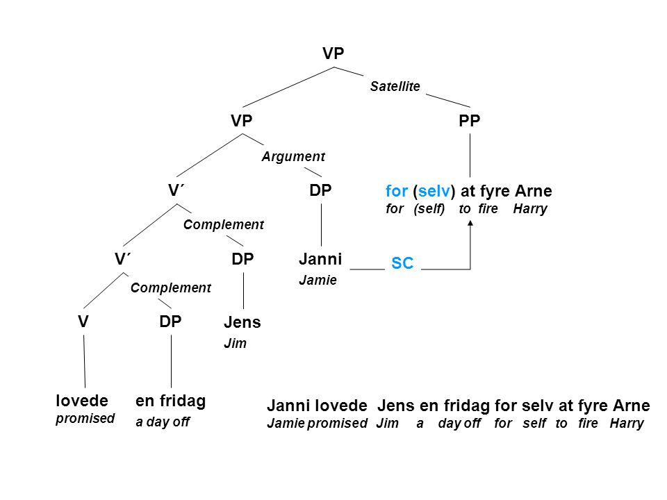 VP V PP DP lovede promised Janni Jamie for (selv) at fyre Arne for (self) to fire Harry Satellite Argument V´ DP Jens Jim V´ DP en fridag a day off Complement SC Janni lovede Jens en fridag for selv at fyre Arne Jamie promised Jim a day off for self to fire Harry