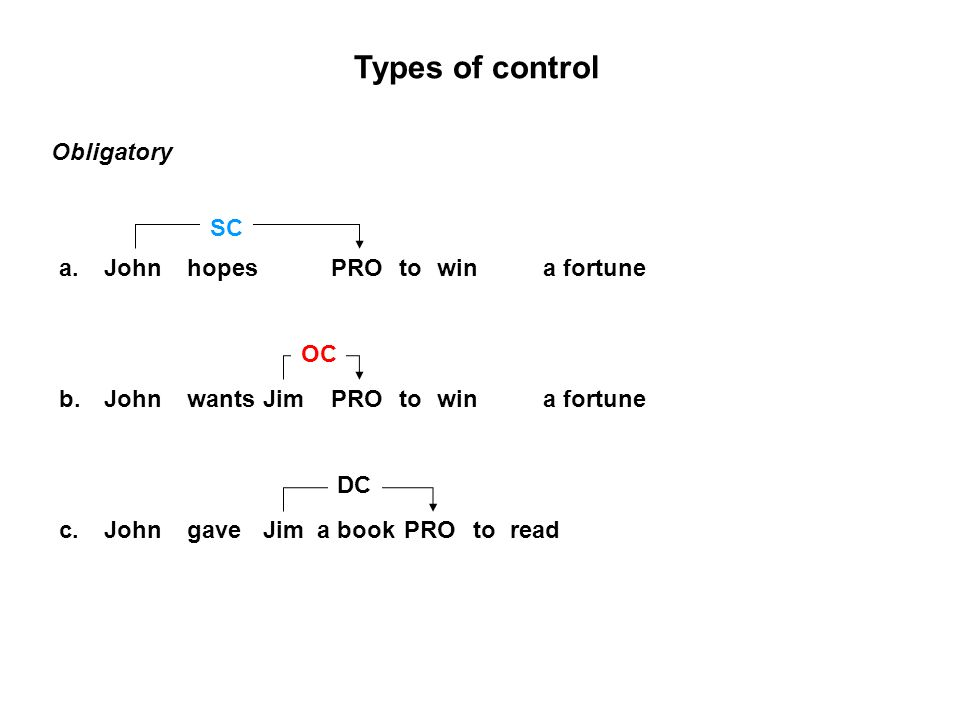 Types of control Obligatory Johnhopestowina fortunePROa.