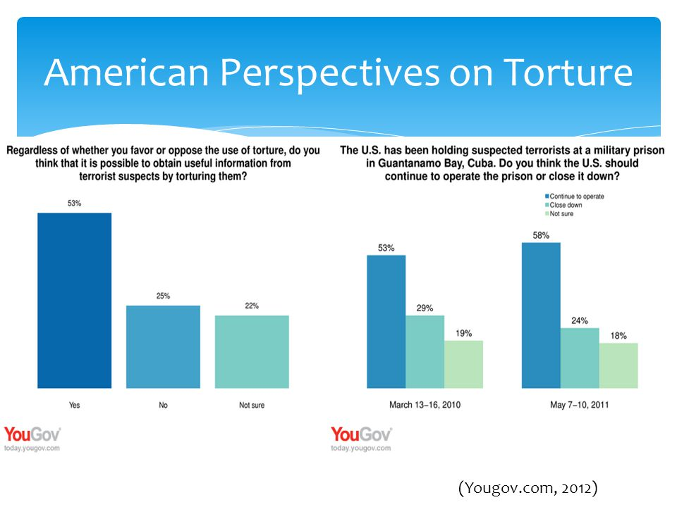  Do you feel that torture is justifiable.