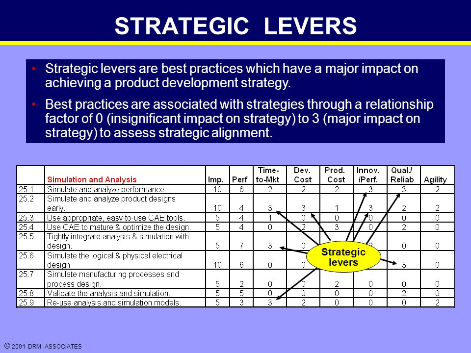 © 2001 DRM ASSOCIATES STRATEGIC LEVERS Strategic levers are best practices which have a major impact on achieving a product development strategy.