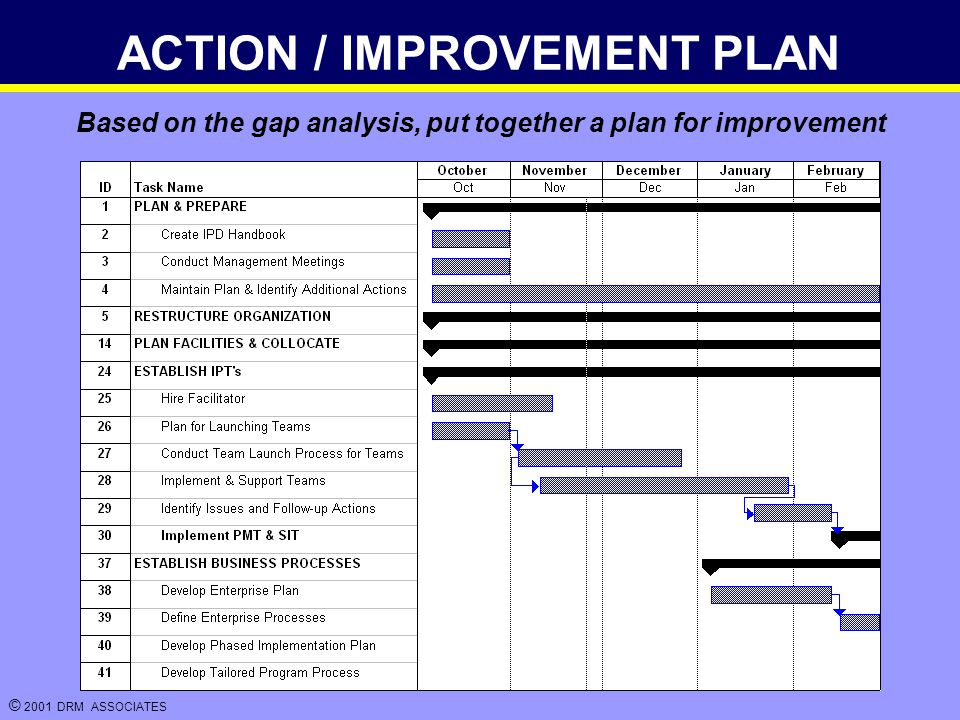 © 2001 DRM ASSOCIATES ACTION / IMPROVEMENT PLAN Based on the gap analysis, put together a plan for improvement