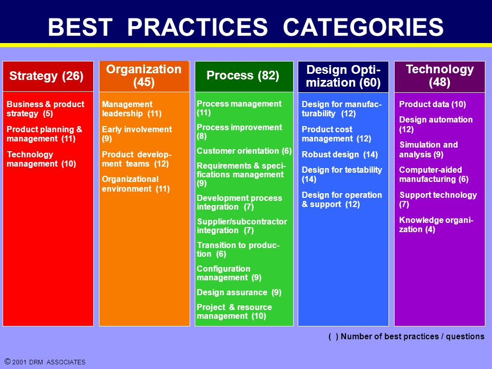 © 2001 DRM ASSOCIATES BEST PRACTICES CATEGORIES TITLE Management leadership (11) Early involvement (9) Product develop- ment teams (12) Organizational environment (11) Process management (11) Process improvement (8) Customer orientation (6) Requirements & speci- fications management (9) Development process integration (7) Supplier/subcontractor integration (7) Transition to produc- tion (6) Configuration management (9) Design assurance (9) Project & resource management (10) Product data (10) Design automation (12) Simulation and analysis (9) Computer-aided manufacturing (6) Support technology (7) Knowledge organi- zation (4) Business & product strategy (5) Product planning & management (11) Technology management (10) Design for manufac- turability (12) Product cost management (12) Robust design (14) Design for testability (14) Design for operation & support (12) Strategy (26) Organization (45) Process (82) Technology (48) ( ) Number of best practices / questions Design Opti- mization (60)