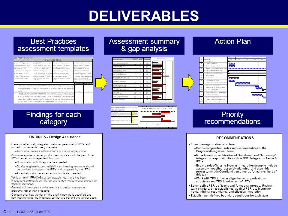 © 2001 DRM ASSOCIATES DELIVERABLES FINDINGS - Design Assurance Have not effectively integrated customer personnel in IPT's and moved to incremental design reviews –Traditional reviews with hundreds of customer personnel Controversy over whether product assurance should be part of the IPT or remain an independent function –Combination of both approaches needed –Quality engineering and reliability engineering resource should be provided to support the IPT's and budgeted by the IPT's –A central product assurance function is also needed While a mini- FRACAS system established, there has been inadequate emphasis on this tool and it may not be robust enough to meet future needs General culture appears to be reactive to design assurance problems rather than proactive Concern over how vendor off-the-shelf hardware is specified and how requirements are incorporated that are beyond the vendor spec.