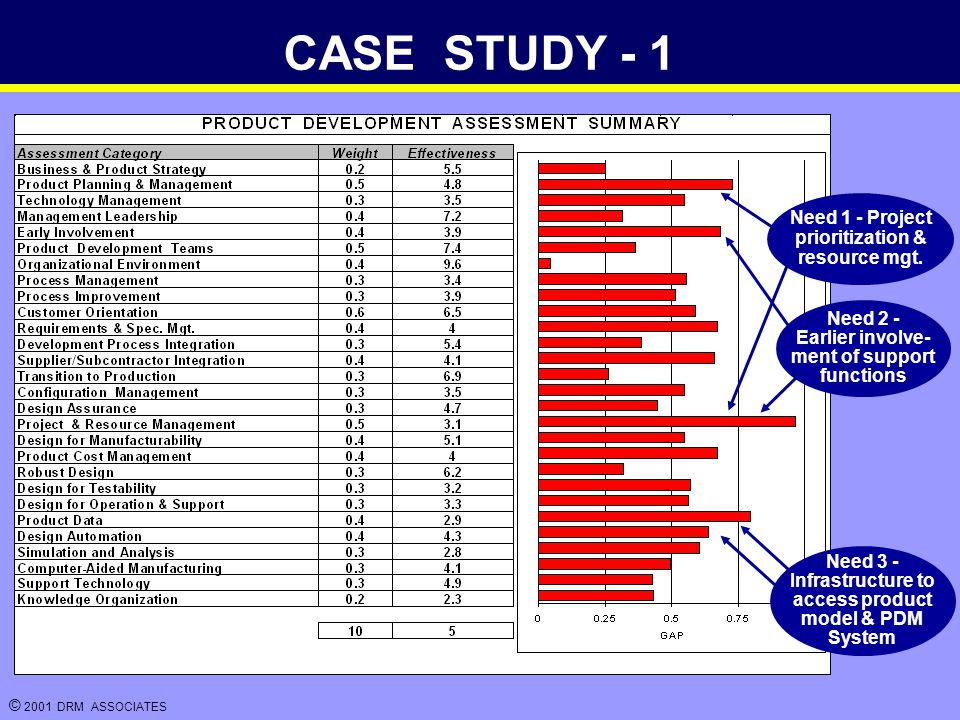 © 2001 DRM ASSOCIATES CASE STUDY - 1 Need 1 - Project prioritization & resource mgt.