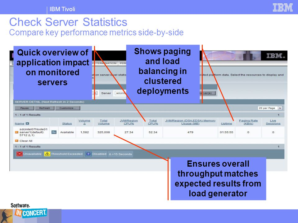IBM Tivoli Check Server Statistics Compare key performance metrics side-by-side Shows paging and load balancing in clustered deployments Ensures overa
