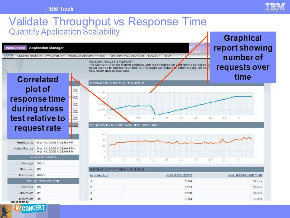 IBM Tivoli Validate Throughput vs Response Time Quantify Application Scalability Correlated plot of response time during stress test relative to reque