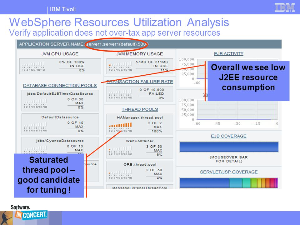 IBM Tivoli WebSphere Resources Utilization Analysis Verify application does not over-tax app server resources Saturated thread pool – good candidate f