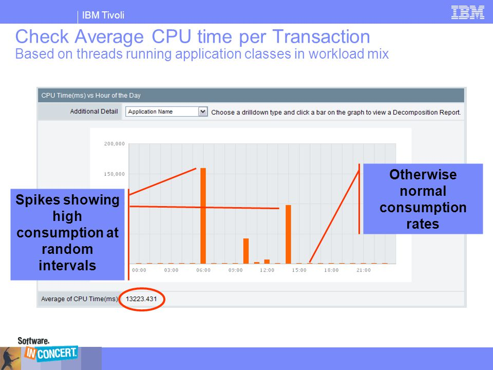 IBM Tivoli Check Average CPU time per Transaction Based on threads running application classes in workload mix Spikes showing high consumption at rand