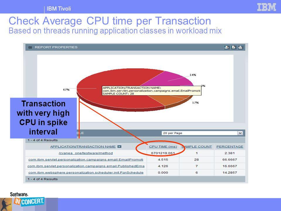IBM Tivoli Check Average CPU time per Transaction Based on threads running application classes in workload mix Transaction with very high CPU in spike
