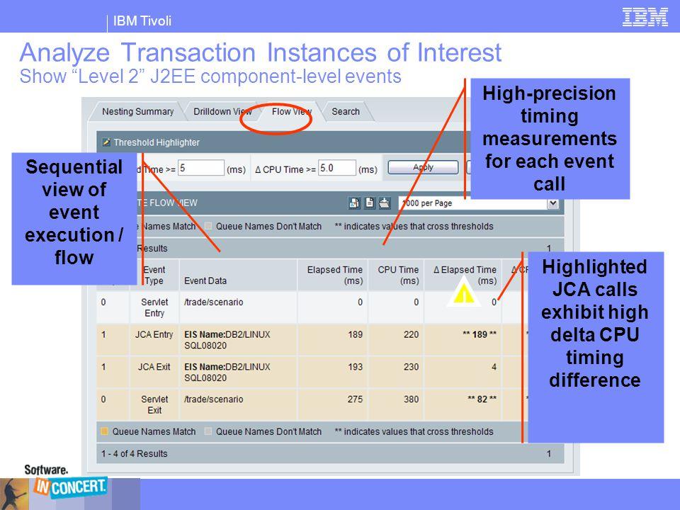 "IBM Tivoli Analyze Transaction Instances of Interest Show ""Level 2"" J2EE component-level events Sequential view of event execution / flow High-precisi"