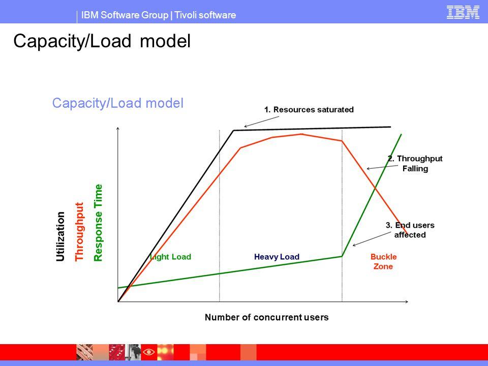 IBM Software Group   Tivoli software Capacity/Load model