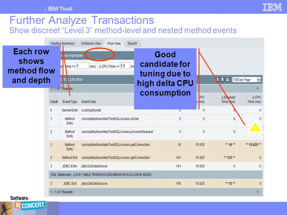 """IBM Tivoli Further Analyze Transactions Show discreet """"Level 3"""" method-level and nested method events Each row shows method flow and depth Good candid"""