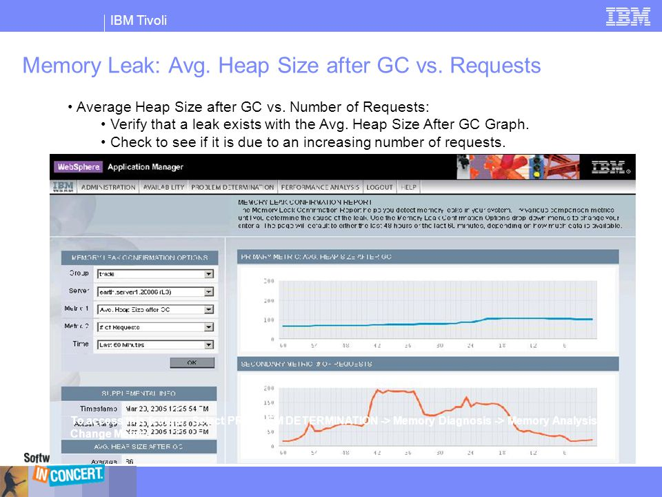 IBM Tivoli Memory Leak: Avg. Heap Size after GC vs. Requests Average Heap Size after GC vs. Number of Requests: Verify that a leak exists with the Avg