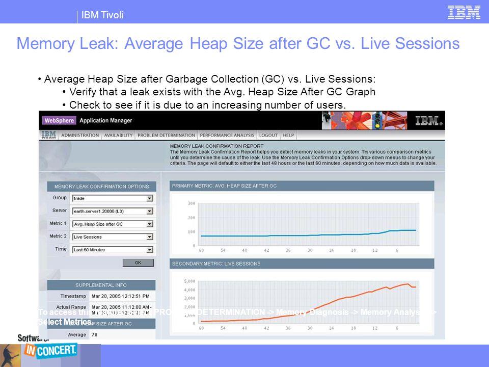 IBM Tivoli Memory Leak: Average Heap Size after GC vs. Live Sessions Average Heap Size after Garbage Collection (GC) vs. Live Sessions: Verify that a