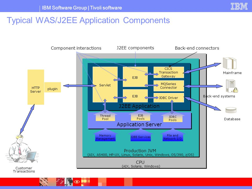 IBM Tivoli Example: Memory Leak Analysis