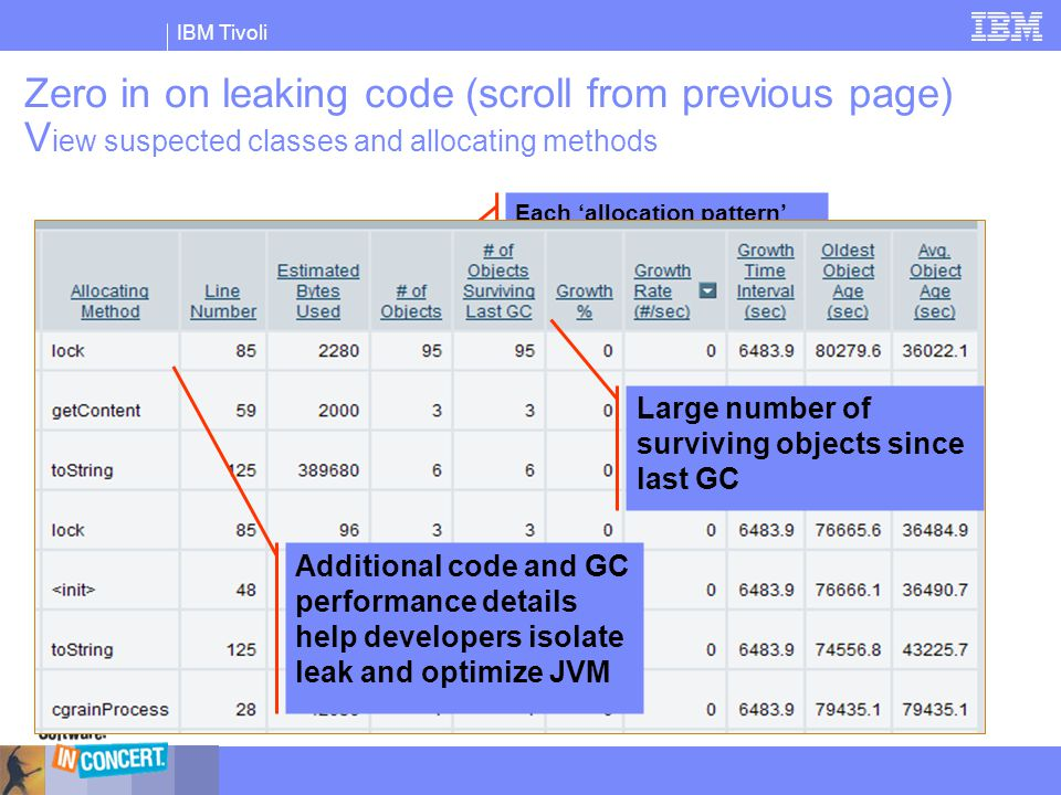 IBM Tivoli Zero in on leaking code (scroll from previous page) V iew suspected classes and allocating methods Each 'allocation pattern' uniquely ident