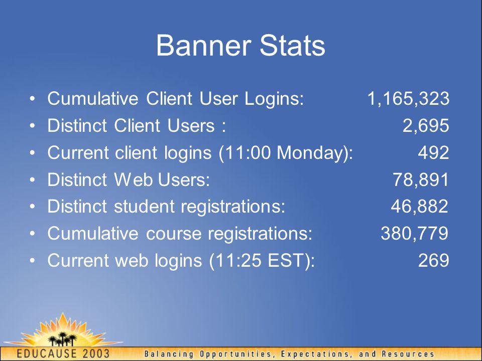 Banner Stats Cumulative Client User Logins: 1,165,323 Distinct Client Users : 2,695 Current client logins (11:00 Monday): 492 Distinct Web Users: 78,8