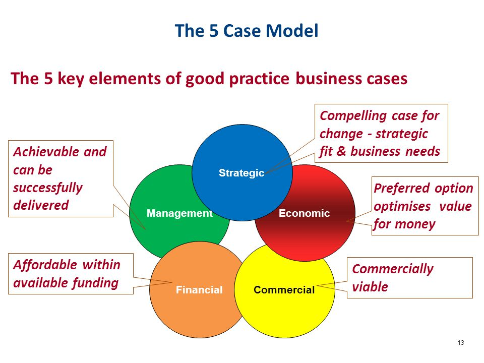 13 Management The 5 key elements of good practice business cases The 5 Case Model FinancialCommercial Economic Strategic Compelling case for change - strategic fit & business needs Preferred option optimises value for money Commercially viable Affordable within available funding Achievable and can be successfully delivered