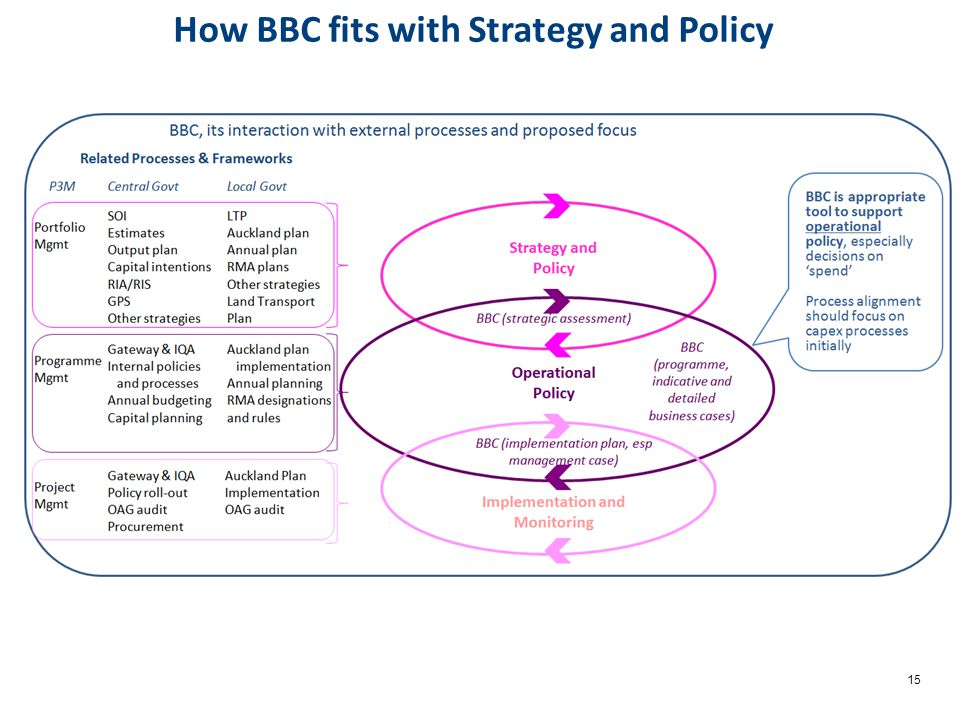 15 How BBC fits with Strategy and Policy