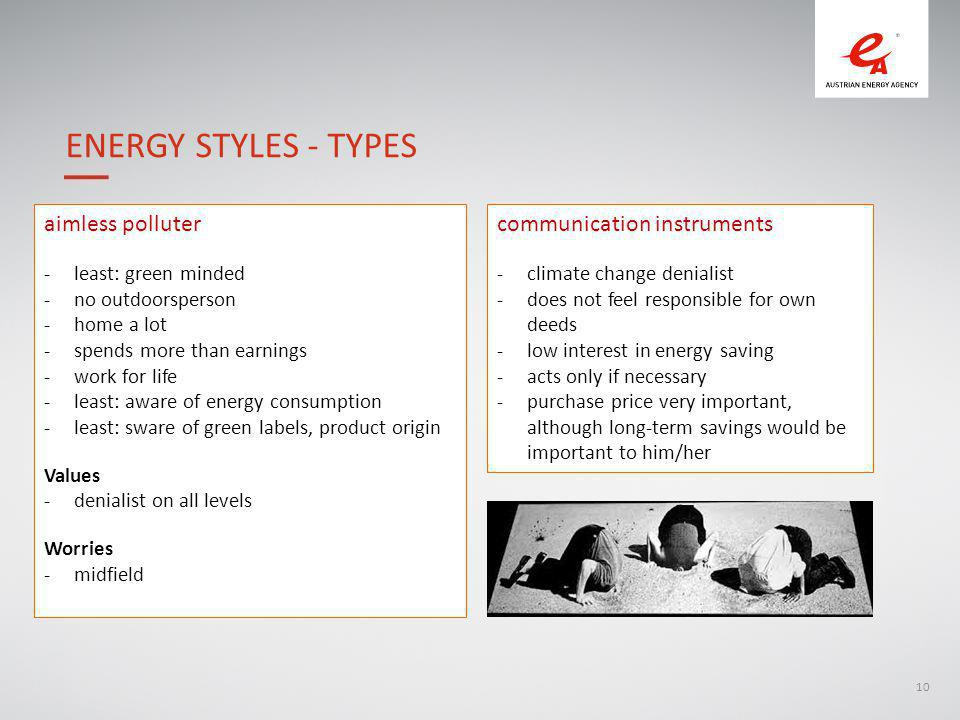 10 ENERGY STYLES - TYPES aimless polluter -least: green minded -no outdoorsperson -home a lot -spends more than earnings -work for life -least: aware of energy consumption -least: sware of green labels, product origin Values -denialist on all levels Worries -midfield communication instruments -climate change denialist -does not feel responsible for own deeds -low interest in energy saving -acts only if necessary -purchase price very important, although long-term savings would be important to him/her