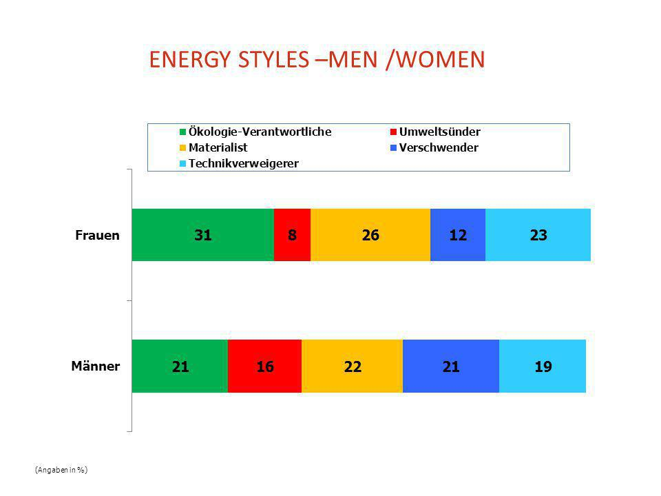 ENERGY STYLES –MEN /WOMEN (Angaben in %)