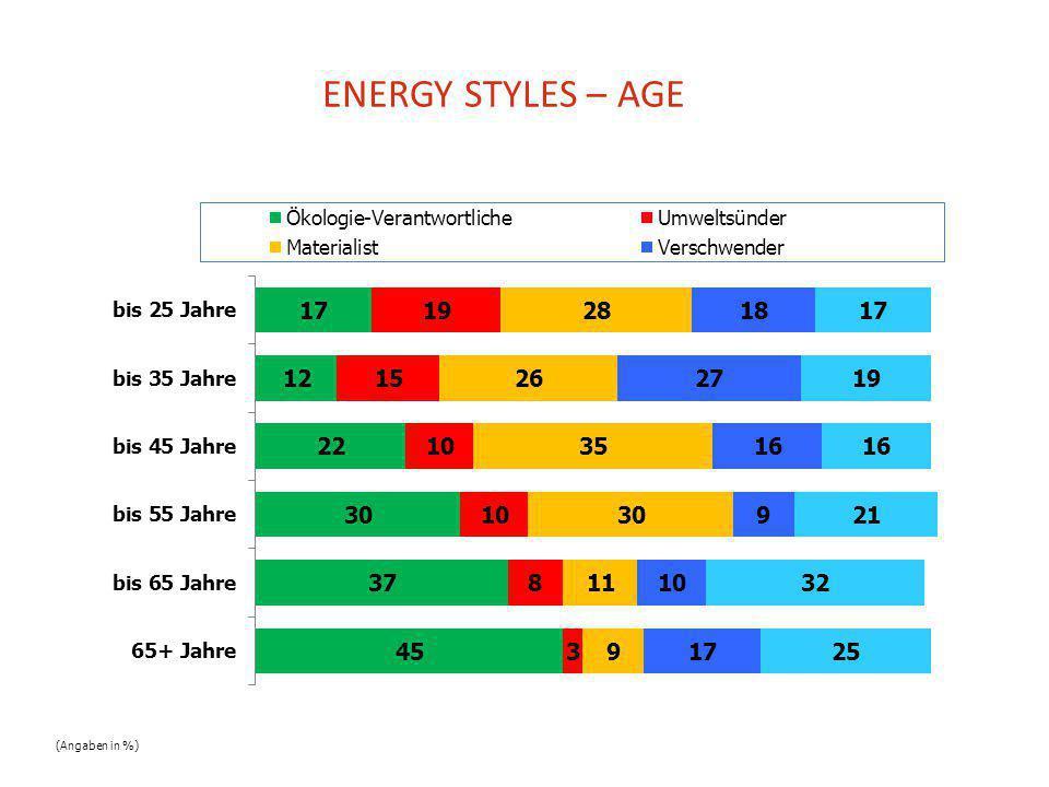 ENERGY STYLES – AGE