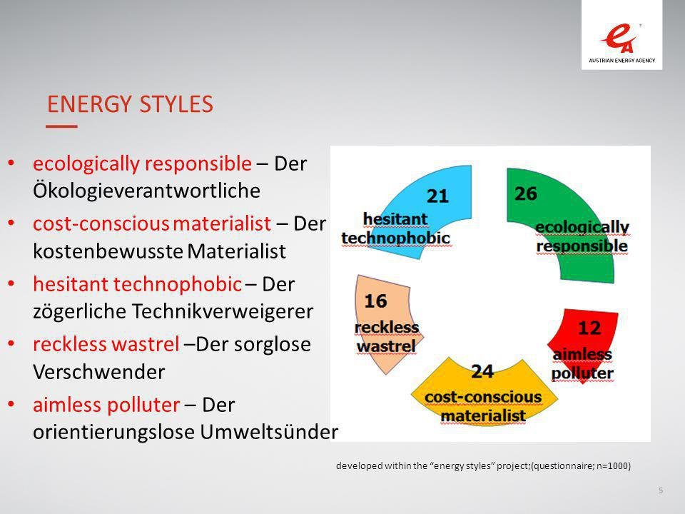 5 ecologically responsible – Der Ökologieverantwortliche cost-conscious materialist – Der kostenbewusste Materialist hesitant technophobic – Der zögerliche Technikverweigerer reckless wastrel –Der sorglose Verschwender aimless polluter – Der orientierungslose Umweltsünder ENERGY STYLES developed within the energy styles project;(questionnaire; n=1000)