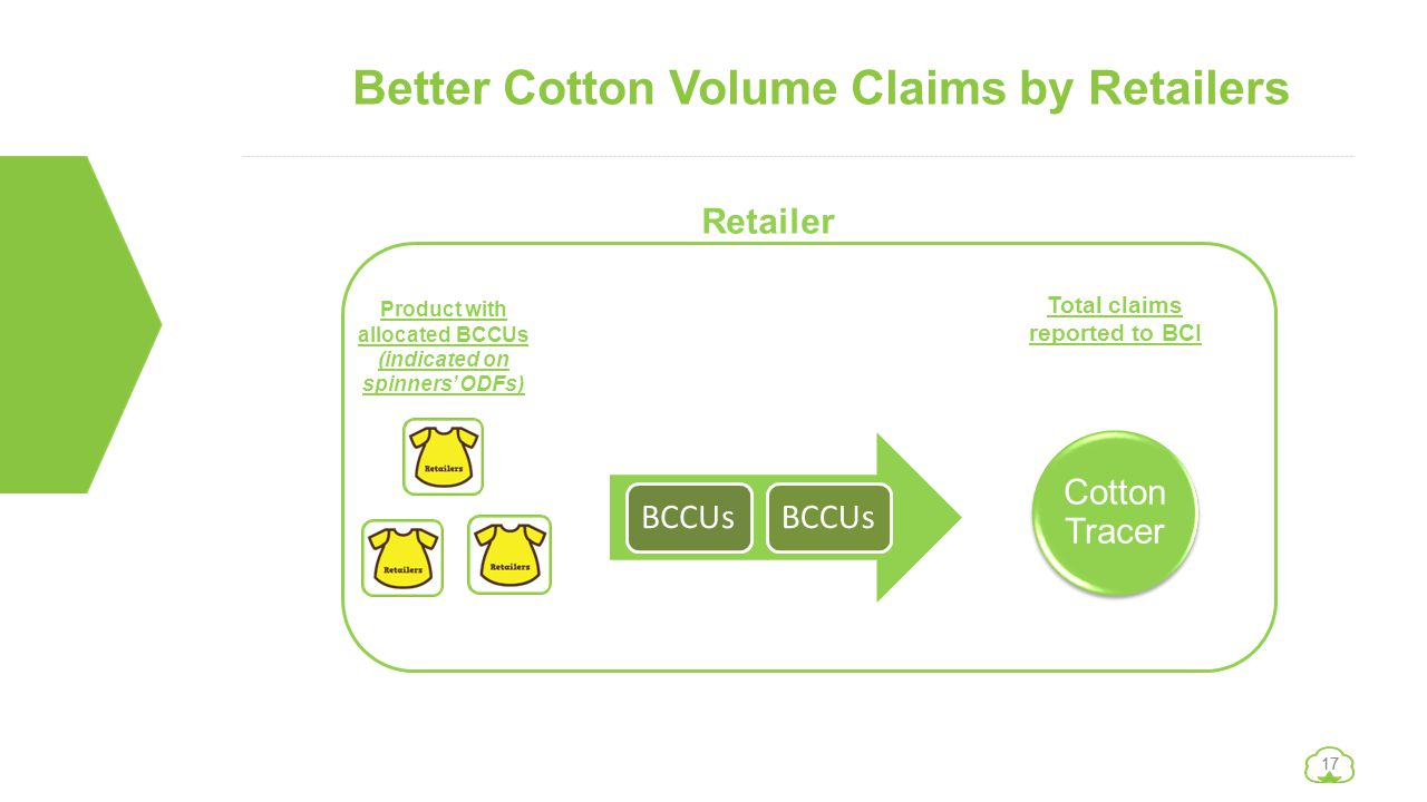 17 Better Cotton Volume Claims by Retailers Yarn with BCCUs Yarn without BCCUs Product with allocated BCCUs (indicated on spinners' ODFs) Total claims