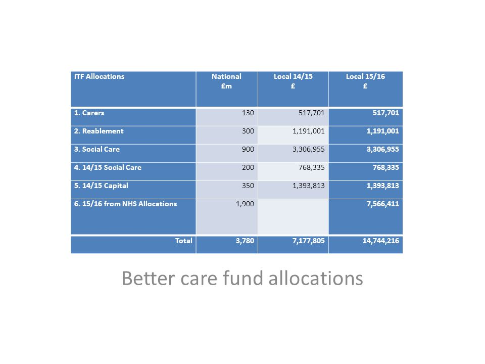 Better care fund allocations ITF AllocationsNational £m Local 14/15 £ Local 15/16 £ 1. Carers130517,701 2. Reablement3001,191,001 3. Social Care9003,3