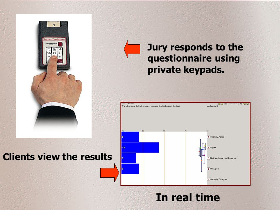Jury responds to the questionnaire using private keypads. Clients view the results In real time