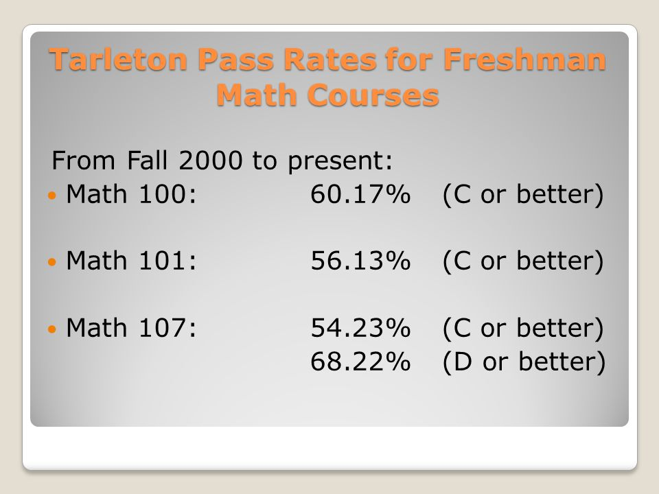 Tarleton Pass Rates for Freshman Math Courses From Fall 2000 to present: Math 100:60.17%(C or better) Math 101:56.13%(C or better) Math 107:54.23%(C or better) 68.22%(D or better)