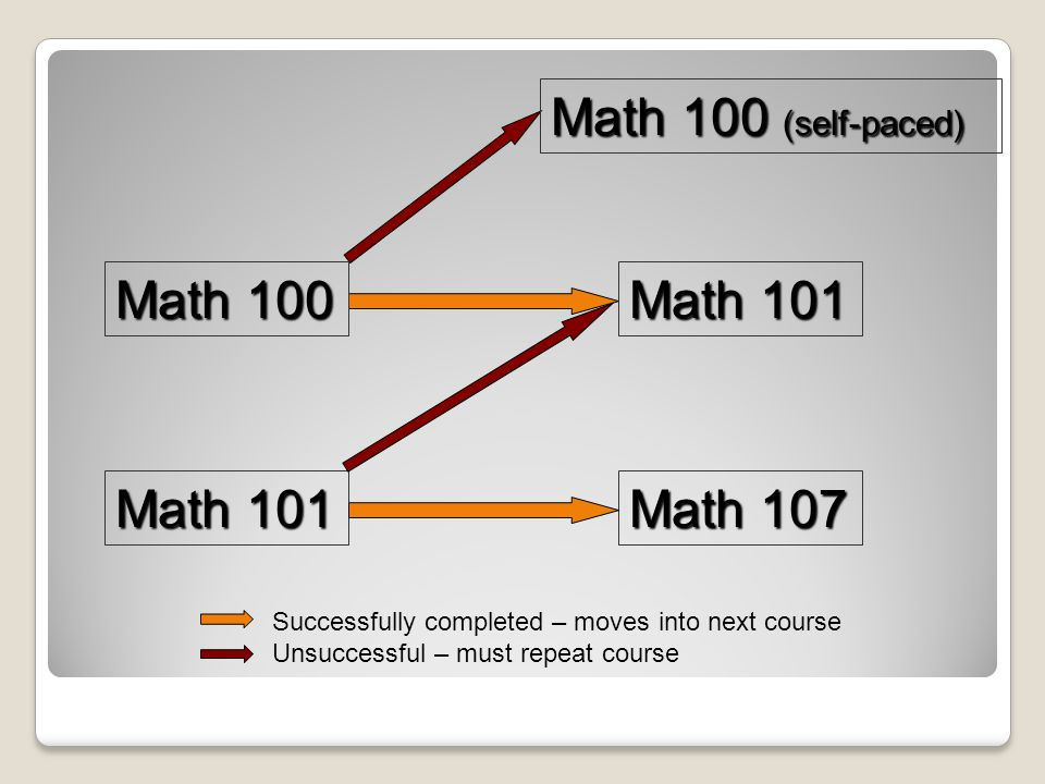 Math 100 Math 101 Math 100 (self-paced) Math 101 Math 107 Successfully completed – moves into next course Unsuccessful – must repeat course