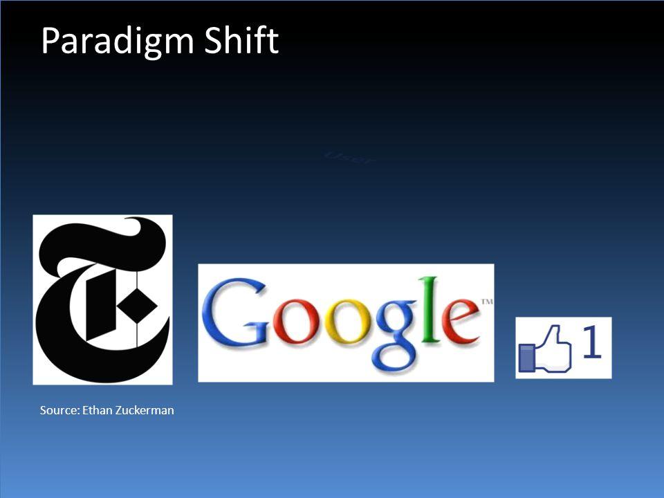 Paradigm Shift Source: Ethan Zuckerman