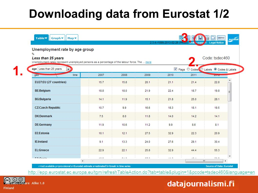 Attribution-Share Alike 1.0 Finland http://epp.eurostat.ec.europa.eu/tgm/refreshTableAction.do?tab=table&plugin=1&pcode=tsdec460&language=en Downloading data from Eurostat 1/2 1.